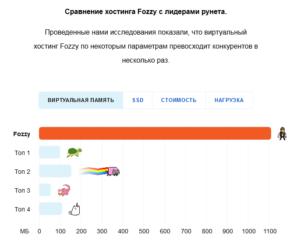 Сравнение хостинга Fozzy по виртуальной памяти