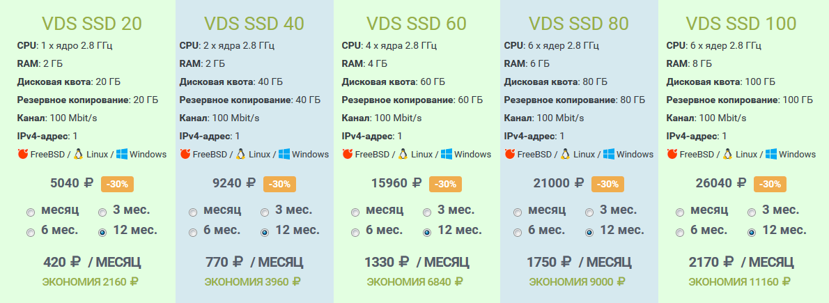 Тарифы на виртуальные серверы WebHost1